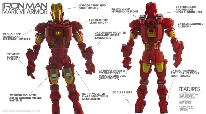 mmccooey's Iron Man Mark VII Armor Lego Figure Details