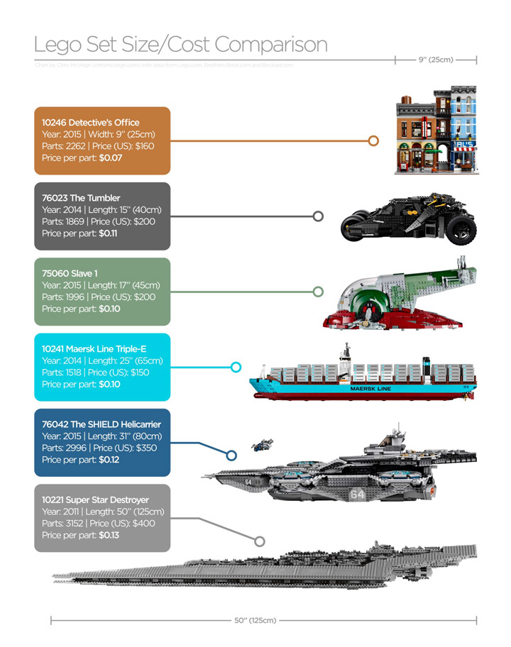 A Side Of Ham's Lego Set Comparison 2015