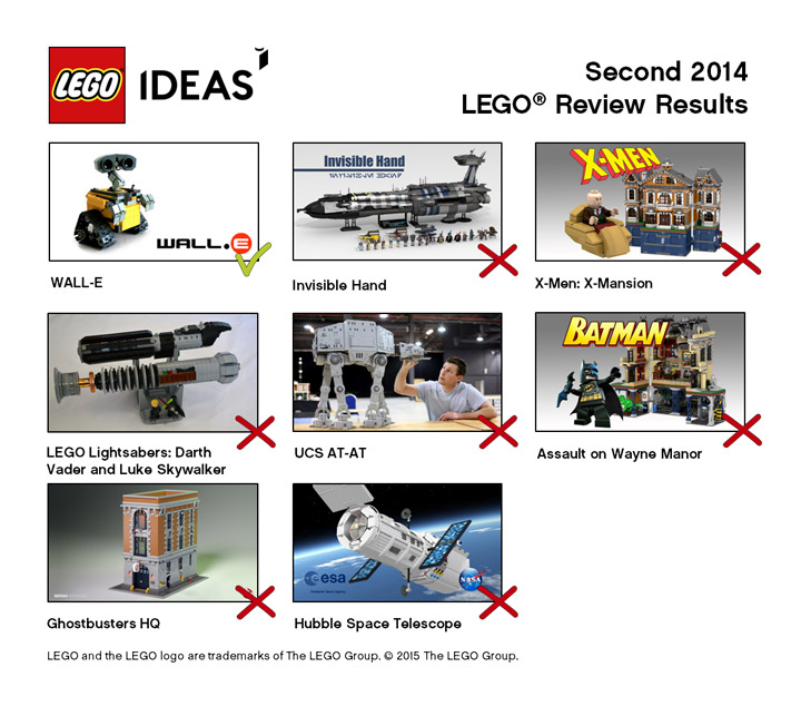 Lego Ideas Second 2014 Review