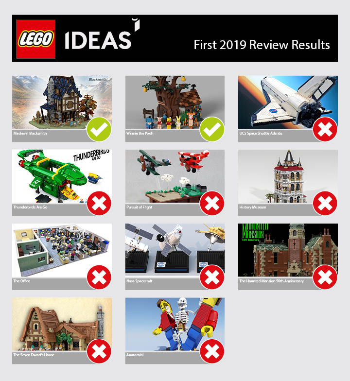 New Lego Ideas Review 2nd 2019